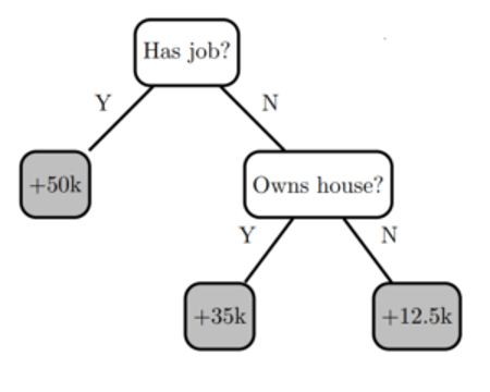 The image shows  a simple decision tree model with two decision nodes and three leaves.