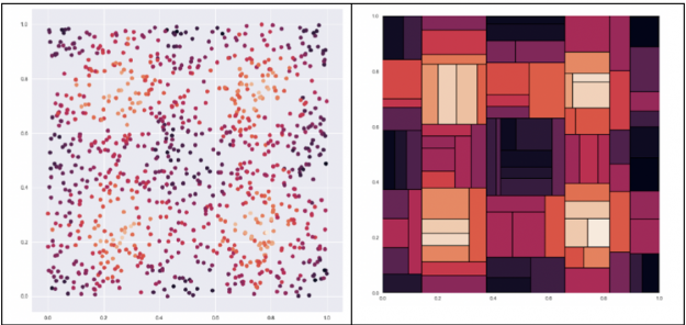 The image shows an example dataset dataset on the left, where the goal is to predict the color of a dot where the lighter the dot is the higher the value. The decision tree for this dataset  on the right splits the data into harsh chunks.