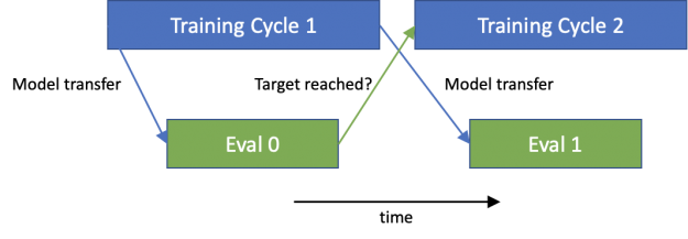 Asynchronous evaluation runs concurrently with training on dedicated nodes.]
