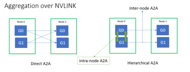 HugeCTR implemented fused NVLink aggregation using hierarchical all-to-all for embedding exchange.