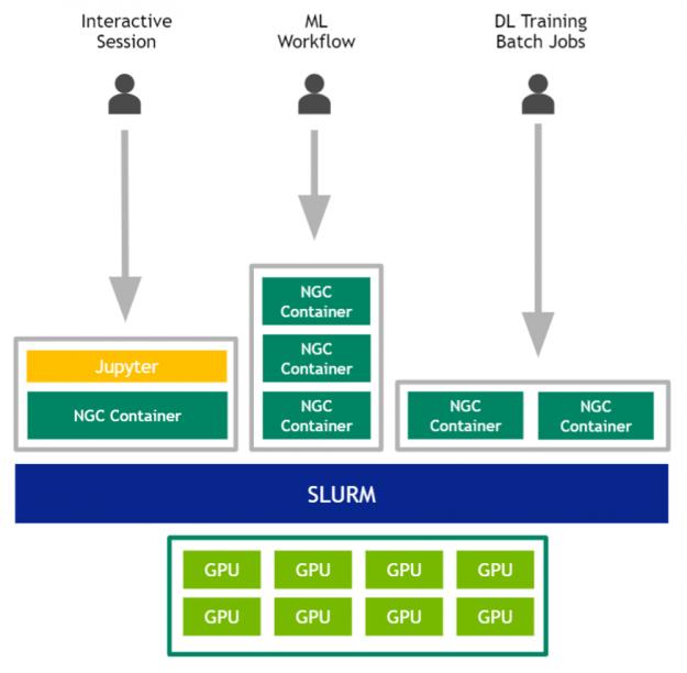 Slurm environment for multi user multi-gpu workloads sharing a DGX.