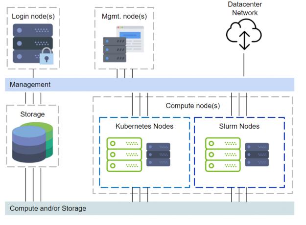 DeepOps Cluster Management Diagram.
