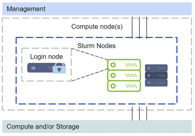 DeepOps Slurm Login on Compute Node Diagram.