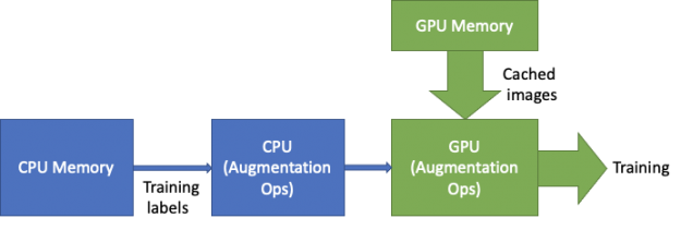 Data caching on GPU memory removes the PCIe and I/O from the critical data loader path.
