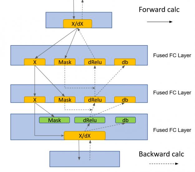 cuBLASLt GEMM fusions speed up forward and backward passes.