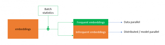 HugeCTR hybrid embedding deduplicates the categories in a batch before doing the embedding weight exchange.