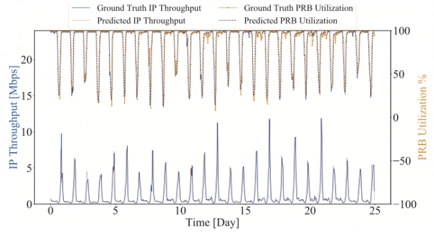 Figure 2 shows how much IP throughout a user can receive and the PRB utilization that can be predicted for a cell.