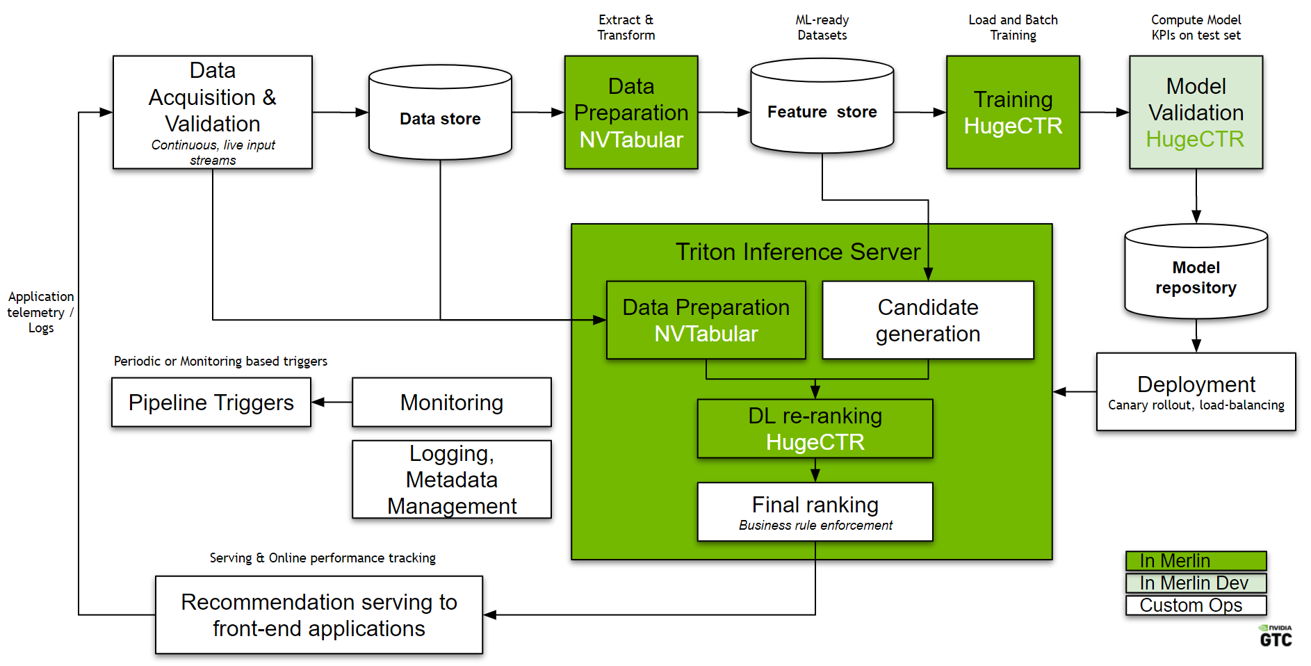 Figure shows a high level overview of an MLOps pipeline for a recommender system built with NVIDIA Merlin components. It includes all the components from Data acquisition & validation, data preparation, training, model validation, deployment, Monitoring, logging and pipeline triggers.
