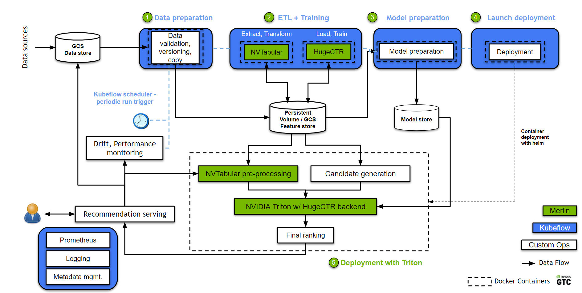 Figure shows a reference architecture of a recommender system MLOps pipeline built with NVIDIA Merlin to accelerate all phases of recommender system development on GPUs. It uses Kubeflow to orchestrate the pipeline components on Google Kubernetes Engine (GKE).