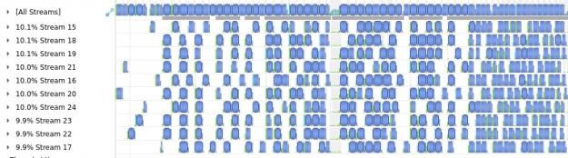 Effective utilization of CUDA streams for multitile decoding