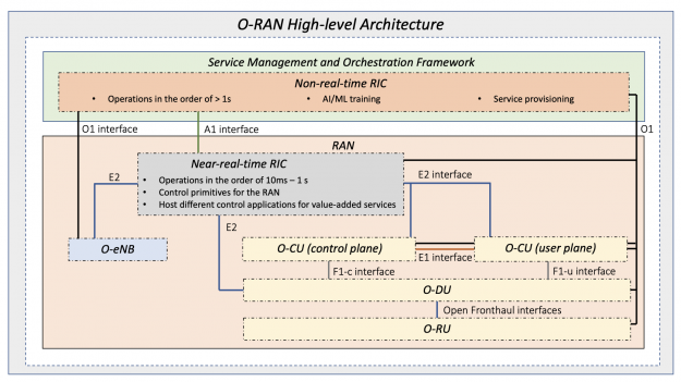 The complete O-RAN architecture picture and the interfaces that link the different entities for data and control functionalities.