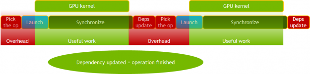 Old MXNet dependency engine with significant CPU overhead and jitter such as overhead arising from MXNet and Horovord handshake.