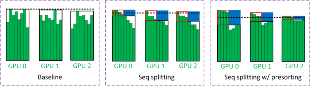 Sequence splitting avoids computations spent on the unnecessary computation.