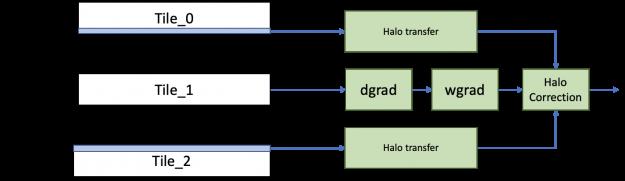 Spatial parallel convolution splits a single image across eight GPUs.