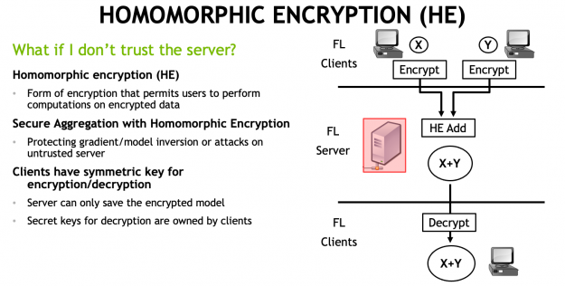 Diagram shows HE in action. Two clients send encrypted values to the FL server to be added together. The result is then sent back to the client and decrypted.