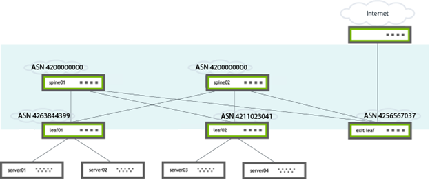 Diagram of the internet connect to spine ASNs and leaf ASNs, which are then connected to servers.