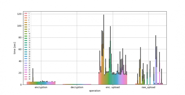 A graph showing the average encryption, decryption, and upload time comparing raw compared to encrypted model gradients being uploaded.