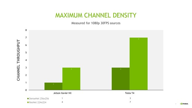The graph depicts the maximum possible number of possible simultaneous streams running for the model across Jetson Xavier NX and NVIDIA T4.