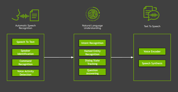 Chart shows the three major domains of conversational AI systems with sample tasks. The three major domains include automatic speech recognition, natural language understanding, and text to speech.