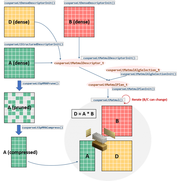 The diagram shows the cuSPARSELt workflow by starting with three 8x8 dense matrices in the top left of the figure, A, B, D. Each one of the dense matrices is created with the cusparseLtDenseDescriptor() API. The figure shows the intermediate step to prune the input matrix A by clearing two elements in each 1x4 tile in the mid-left by using the cusparseLtPruneSpMMA() API. The resulting 4x8 compressed matrix obtained by calling the cusparseLtCompress() API is depicted in the bottom-left of the diagram. The figure also presents the sequence of APIs for performing the actual matrix multiplication in the center. Matrices A, B, D are connected to the cusparseLtMatmulDescriptor_t oval shape, created with cusparseLtMatmulDescriptorInit(). Both cusparseLtMatmulDescriptor_t and cusparseLtMatmulAlgSelection_t (initialized with cusparseLtMatmulAlgSelectionInit API) connect to cusparseLtMatmulPlan_t oval shape (initialized with cusparseLtMatmulPlanInit API). Finally, cusparseLtMatmulPlan_t connects to cusparseMatMul() API for performing the multiplication. The diagram shows the multiplication between the 4x8 compressed A matrix, the 8x8 B matrix, and the resulting 8x8 D matrix in the bottom-right. The NVIDIA Sparse Tensor Core is placed in the center of the multiplication.