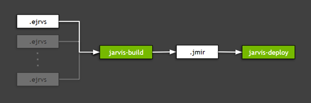 Chart shows how an exported TLT model can be deployed for inference in the target environment using NVIDIA Jarvis. The process consists of two steps: jarvis-build, that creates intermediate, platform-agnostic representation called .jmir and jarvis-deploy, that deploys the model and runs the inference server.