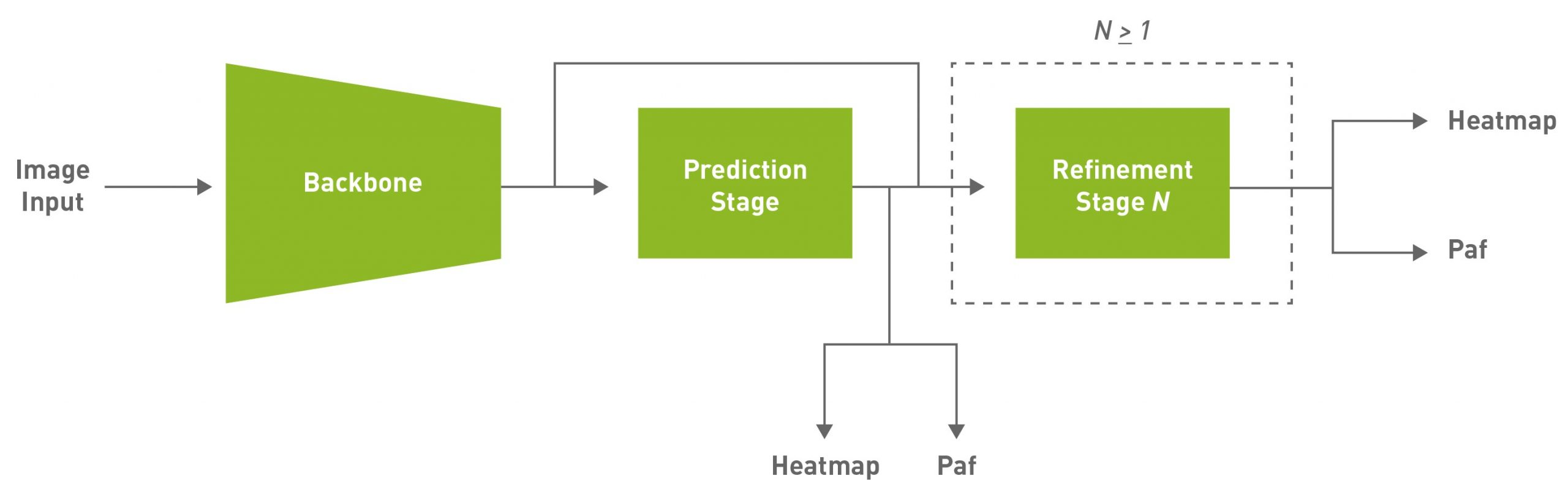 The figure shows the default model used in this post, which is a fully convolutional model and consists of a backbone network, an initial prediction stage which does a pixel-wise prediction of confidence maps (heatmap) and part affinity fields (paf) followed by multistage refinement (0 to N stages) on the initial predictions.