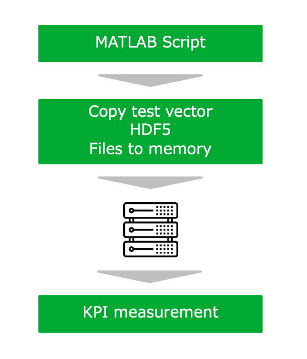 generate test vectors with MATLAB script, and measure high PHY performance using them