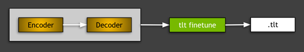 This diagram presents the idea of  fine-tuning of a model with a pretrained encoder and decoder.