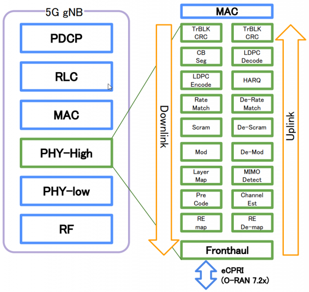 In the 5G gNB protocol stack, there's PHY-High in the middle. This layer is broken into the signal processing pipeline comprised of compute intensive functional blocks.