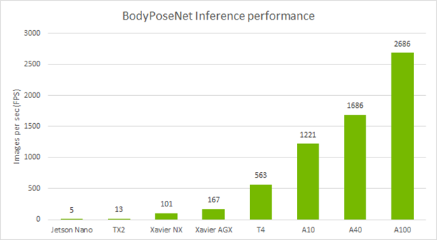 Chart that compares the inference performance (FPS) across devices. It achieves an FPS of 5 on Jetson Nano, 13 on TX2, 101 on Xavier NX, 167 on Xavier AGX, 563 on T4, 1221 on A10, 1686 on A40, and 2686 on A100.