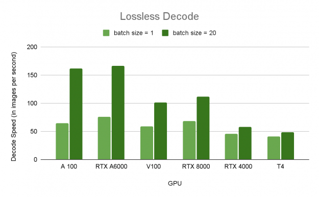 Batch mode performance of Lossless JPEG 2000 decoding on various GPUs: A100, RTX A6000, V100, RTX 8000, RTX 4000, and T4.