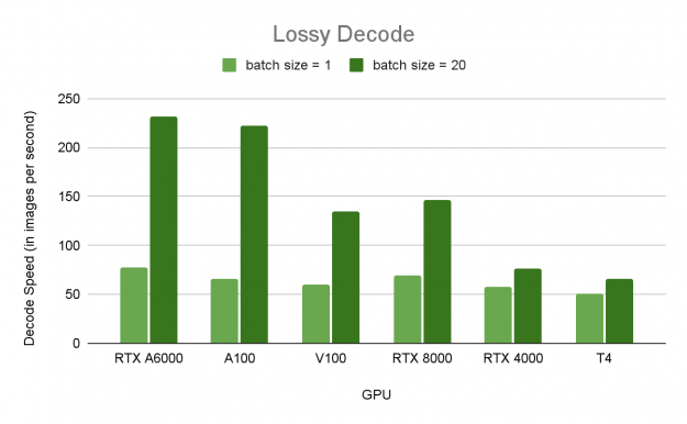 Batch mode performance of Lossy JPEG 2000 decoding on various GPUs: A100, RTX A6000, V100, RTX 8000, RTX 4000, and T4.
