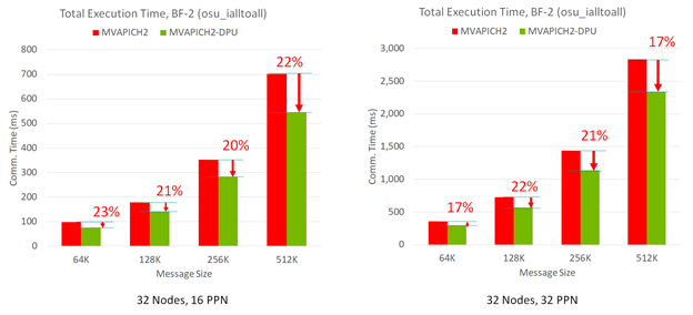 Charts show ~20% reduction in execution time for MVAPICH2-DPU used with MPI_Ialltoall nonblocking collective operations.