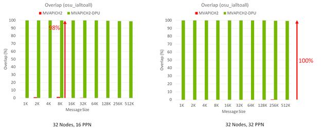 Benchmarks highlighting MPI_Ialltoall communication overlap performance