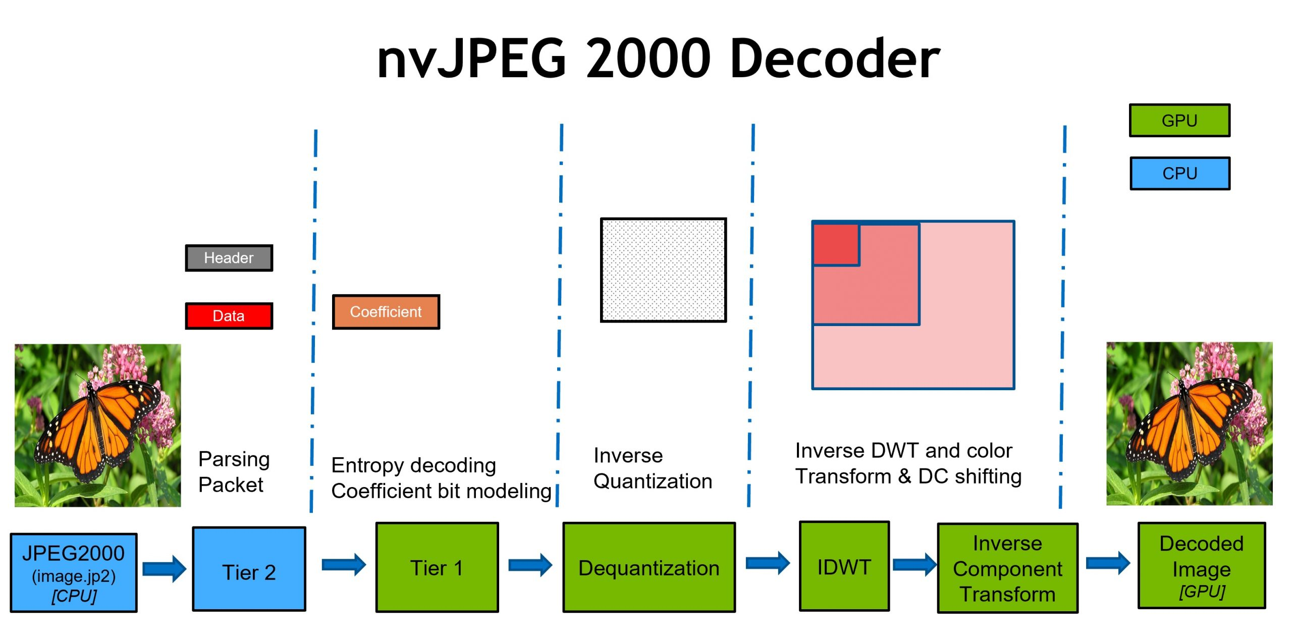 The CPU runs the JPEG2000 and Tier 2 stages. GPU stages include Tier 1, dequantization, IDWT, inverse component transform, and the decoded image.