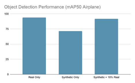 """This chart has three bars, including """"real data"""", """"synthetic only"""", and """"synthetic + 10% real""""."""