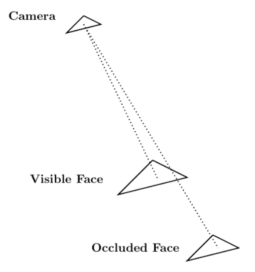 One face blocking another face from the viewpoint of a camera.