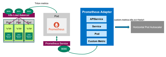 Diagram shows workflow between the Kubernetes Deployment, Service, and APIService for the Prometheus adapter.