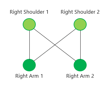 The image depicts an example of a bipartite graph connecting two detected shoulders to two detected arms in an image.