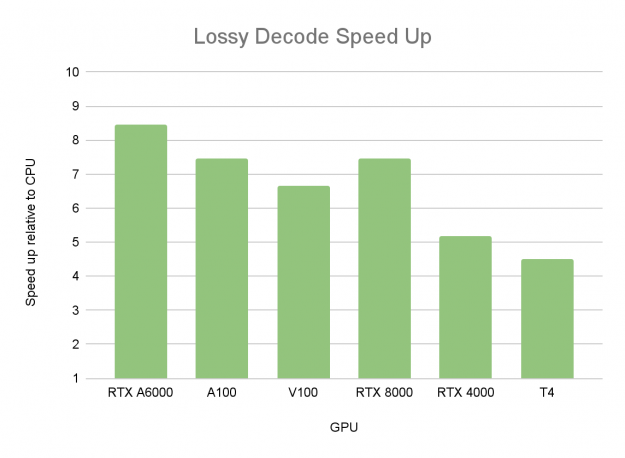Lossy JPEG 2000 decoding speedup on various GPUs w.r.t. CPU (16 Threads): RTX A6000, A100, V100, RTX 8000, RTX 4000, T4.