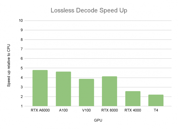 Lossless JPEG 2000 decoding speedup on various GPUs with regard to CPU (16 Threads): RTX A6000, A100, V100, RTX 8000, RTX 4000, T4.