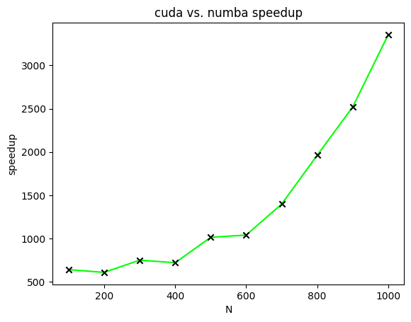 One-dimensional plot showing increasing speedup of CUDA relative to Numba as the size of the matrices increases.
