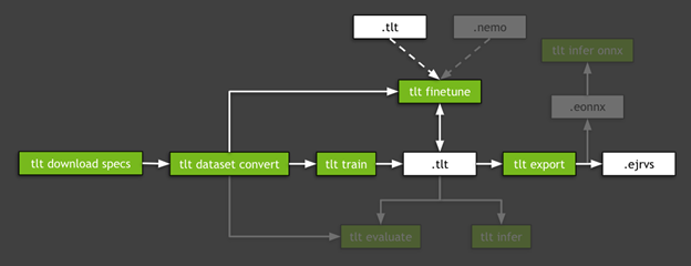 Chart shows a general workflow of the Transfer Learning Toolkit. The workflow includes the most important subtasks, from downloading specs, converting the dataset, training the model, fine tuning the model, and exporting the model.