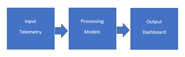 UFM Cyber-AI contains three layers: Input telemetry, processing models, and output dashboard.