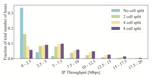 Figure 3 shows how user throughput varies for different cell splitting configurations in an O-RAN setting.