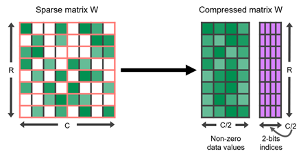 A matrix with 50% empty (zero-valued) locations, on the left, is compressed to half its original size with some metadata to indicate the positions of nonzero elements, on the right.
