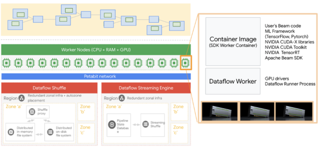 GCP Dataflow GPU support overview.