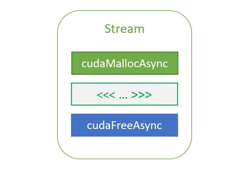 Using the NVIDIA CUDA Stream-Ordered Memory Allocator, Part 2