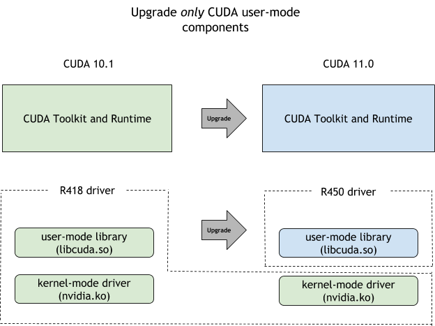 Figure showing flowchart diagram to help developers decide which CUDA driver upgrade path best meets their needs