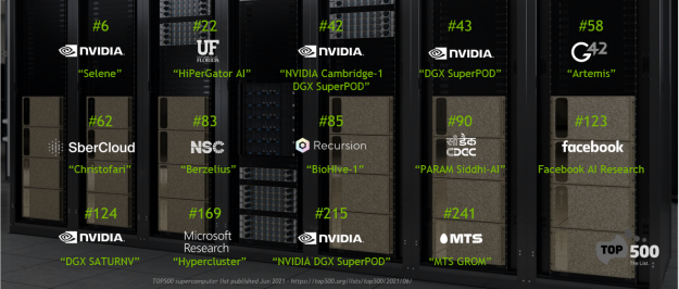 14 systems in the Top500 are built on NVIDIA DGX SuperPOD